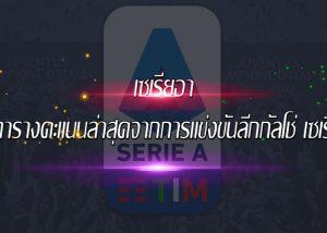 เซเรียอา ตารางคะแนนล่าสุดของกัลโช่เซเรียอา ตามมาด้วยชัยชนะของเอซีมิลาน